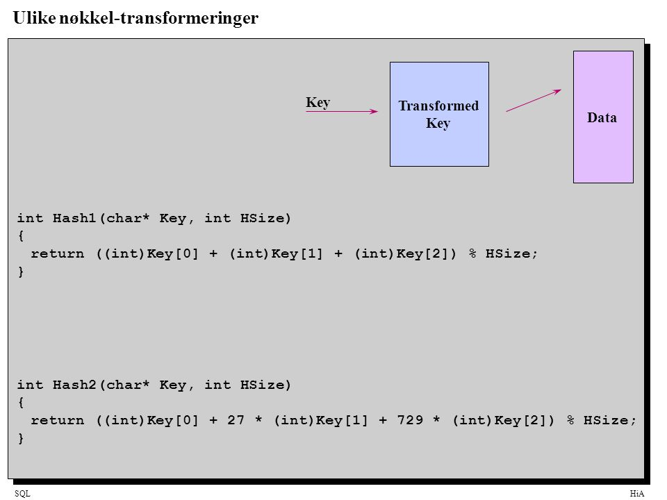 SQLHiA Ulike nøkkel-transformeringer int Hash1(char* Key, int HSize) { return ((int)Key[0] + (int)Key[1] + (int)Key[2]) % HSize; } Transformed Key Data Key int Hash2(char* Key, int HSize) { return ((int)Key[0] + 27 * (int)Key[1] + 729 * (int)Key[2]) % HSize; }