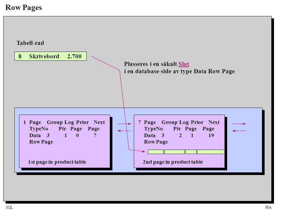 SQLHiA Row Pages Page Header Row Page Header Freespace Page Footer Slot Table Slot 5Slot 4 Slot 3Slot 1Slot 2