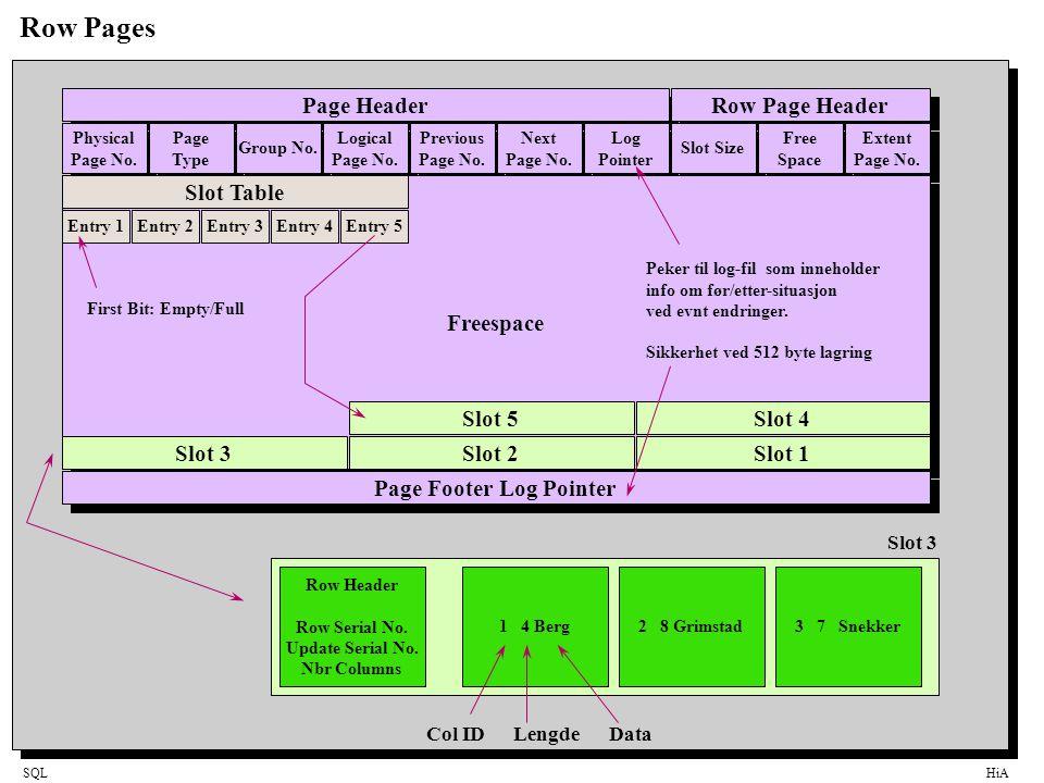 SQLHiA Row Header Row Serial No.Entydig identifikator til en rad i en tabell.