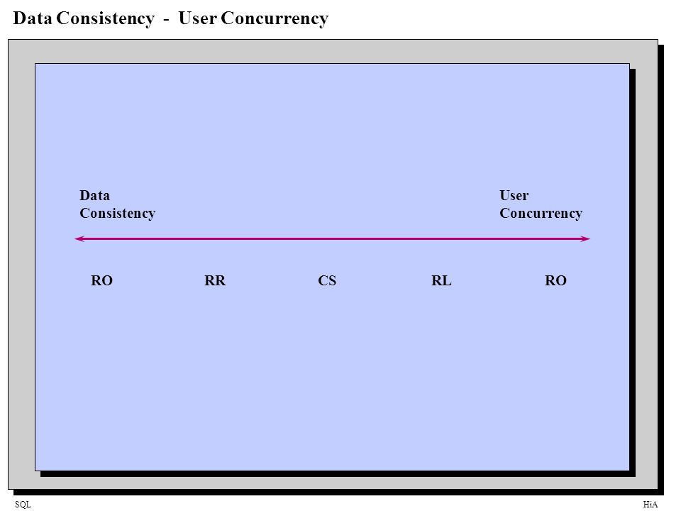 SQLHiA Data Consistency - User Concurrency Data Consistency User Concurrency RORRCSRLRO