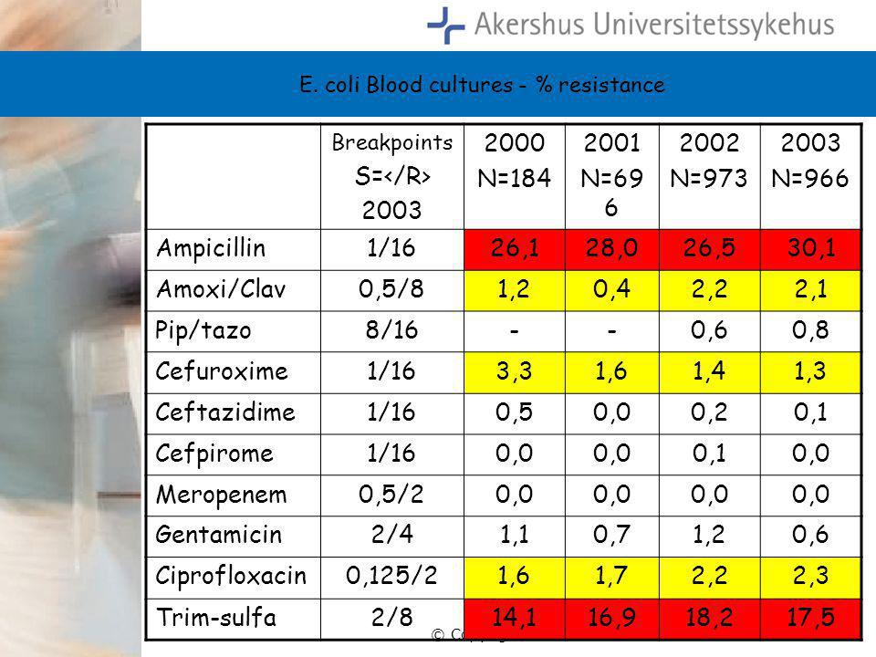 © Copyright Ahus E. coli Blood cultures - % resistance Breakpoints S= 2003 2000 N=184 2001 N=69 6 2002 N=973 2003 N=966 Ampicillin1/1626,128,026,530,1