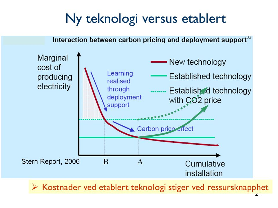 21 Stern Report, 2006  Kostnader ved etablert teknologi stiger ved ressursknapphet Ny teknologi versus etablert