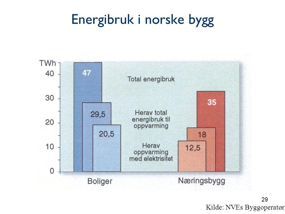 29 Energibruk i norske bygg Kilde: NVEs Byggoperatør