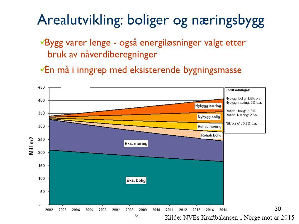 30 Arealutvikling: boliger og næringsbygg Kilde: NVEs Kraftbalansen i Norge mot år 2015  Bygg varer lenge - også energiløsninger valgt etter bruk av nåverdiberegninger  En må i inngrep med eksisterende bygningsmasse