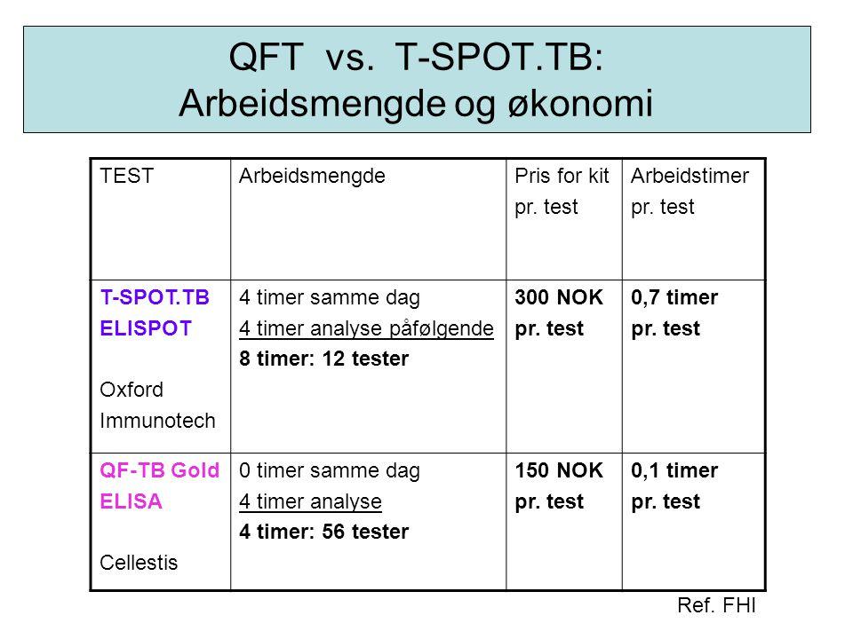 QFT vs. T-SPOT.TB: Arbeidsmengde og økonomi TESTArbeidsmengdePris for kit pr. test Arbeidstimer pr. test T-SPOT.TB ELISPOT Oxford Immunotech 4 timer s
