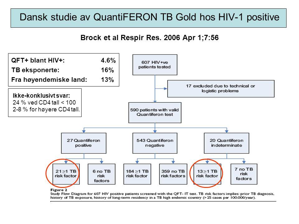 Dansk studie av QuantiFERON TB Gold hos HIV-1 positive Brock et al Respir Res. 2006 Apr 1;7:56 QFT+ blant HIV+: 4.6% TB eksponerte: 16% Fra høyendemis
