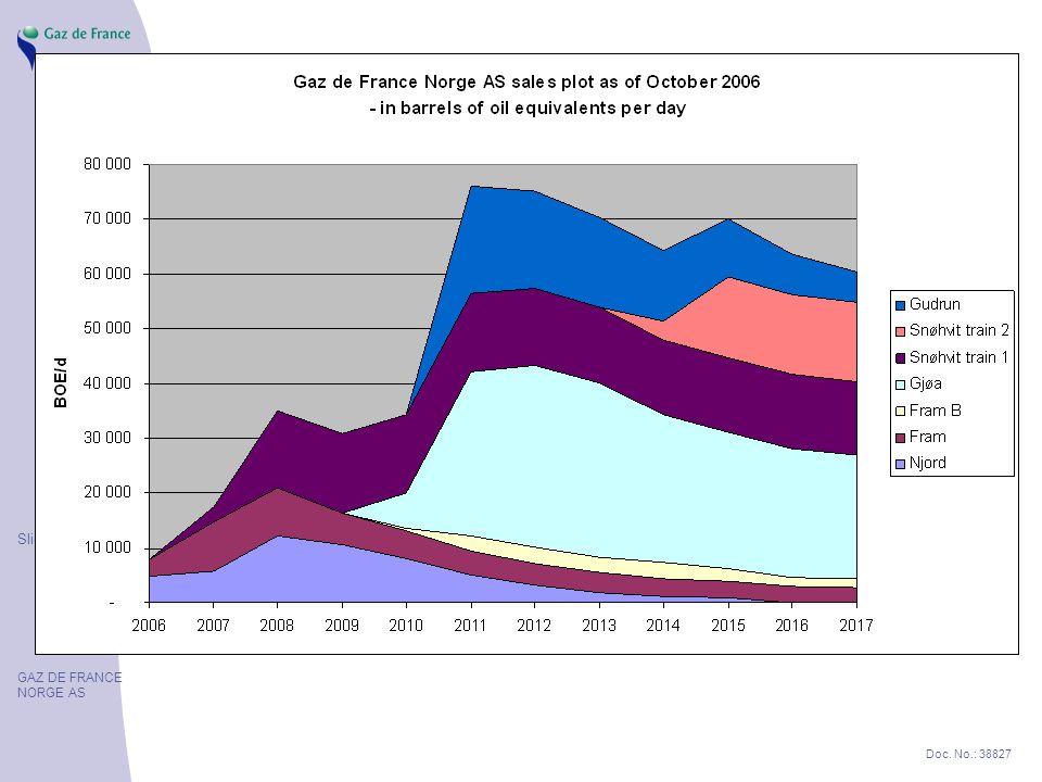 Slide 6 GAZ DE FRANCE NORGE AS Doc. No.: 38827