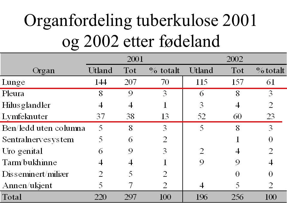 Organfordeling tuberkulose 2001 og 2002 etter fødeland