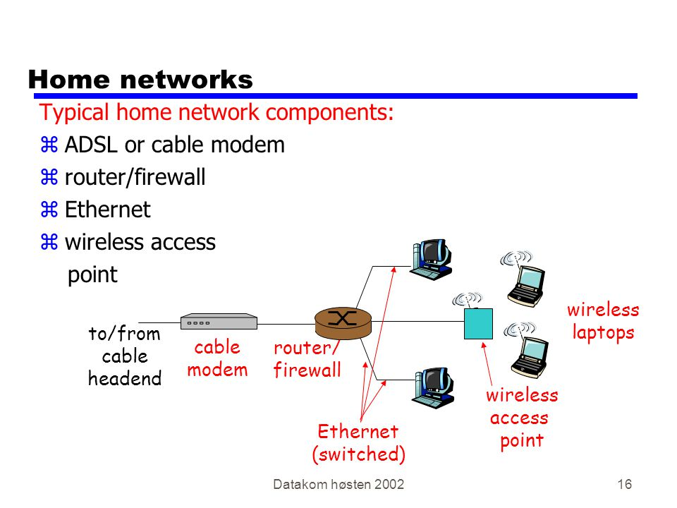 Datakom høsten 200216 Home networks Typical home network components: zADSL or cable modem zrouter/firewall zEthernet zwireless access point wireless access point wireless laptops router/ firewall cable modem to/from cable headend Ethernet (switched)