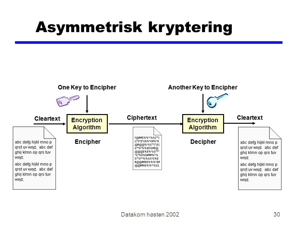 Datakom høsten 200230 Asymmetrisk kryptering One Key to Encipher Another Key to Encipher Cleartext Cleartext Encryption Algorithm Ciphertext Ciphertext EncipherDecipher