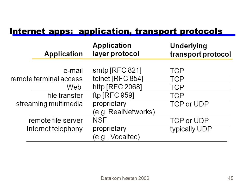 Datakom høsten 200245 Internet apps: application, transport protocols Application e-mail remote terminal access Web file transfer streaming multimedia remote file server Internet telephony Application layer protocol smtp [RFC 821] telnet [RFC 854] http [RFC 2068] ftp [RFC 959] proprietary (e.g.