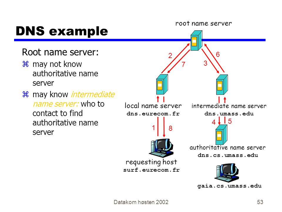 Datakom høsten 200253 DNS example Root name server: zmay not know authoritative name server zmay know intermediate name server: who to contact to find authoritative name server requesting host surf.eurecom.fr gaia.cs.umass.edu root name server local name server dns.eurecom.fr 1 2 3 4 5 6 authoritative name server dns.cs.umass.edu intermediate name server dns.umass.edu 7 8