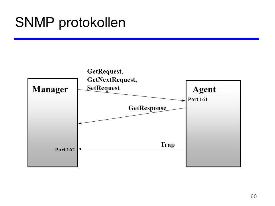 60 SNMP protokollen ManagerAgent GetRequest, GetNextRequest, SetRequest GetResponse Trap Port 161 Port 162