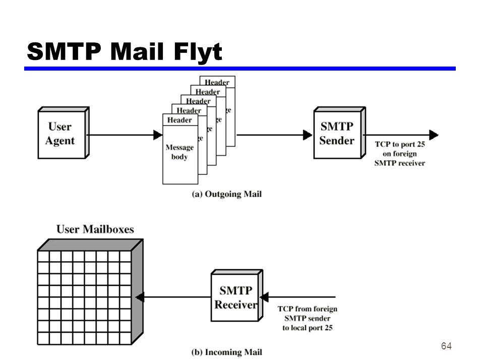Datakom høsten 200264 SMTP Mail Flyt