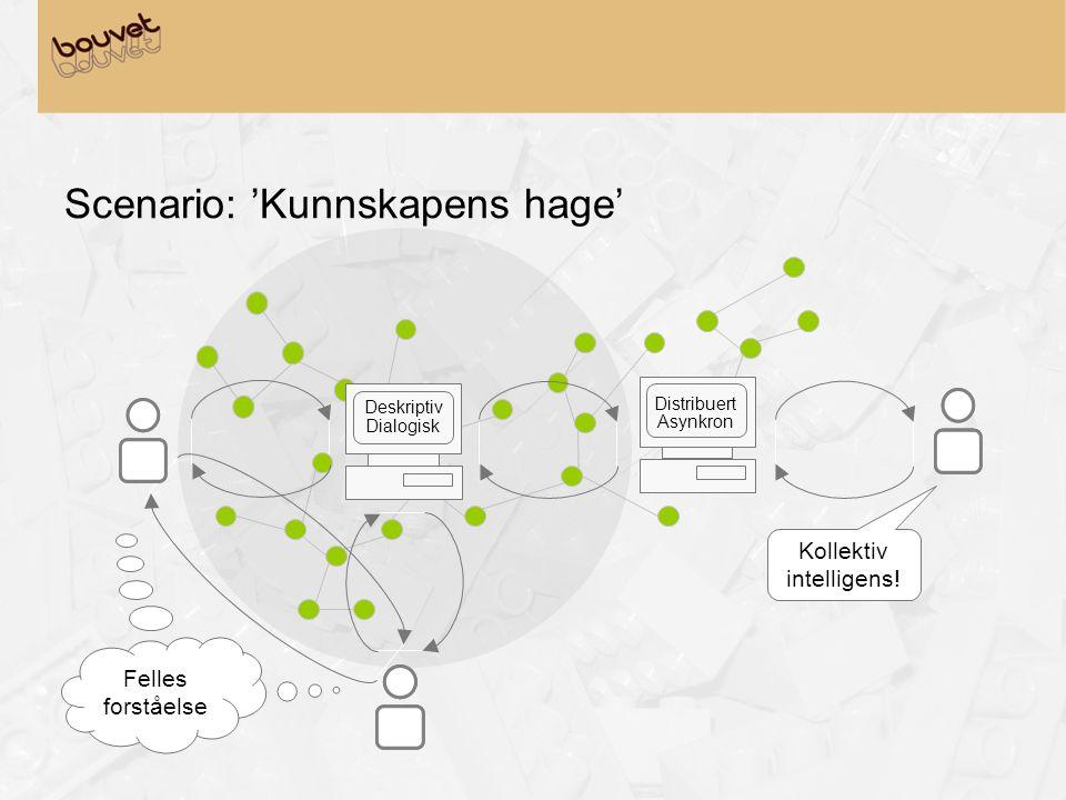 Scenario: 'Kunnskapens hage' Felles forståelse Kollektiv intelligens! Deskriptiv Dialogisk Distribuert Asynkron