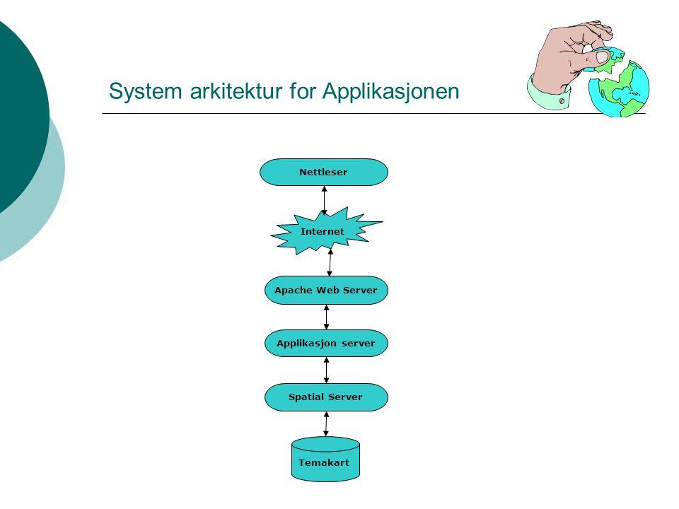 System arkitektur for Applikasjonen Temakart Spatial Server Applikasjon server Apache Web Server Internet Nettleser