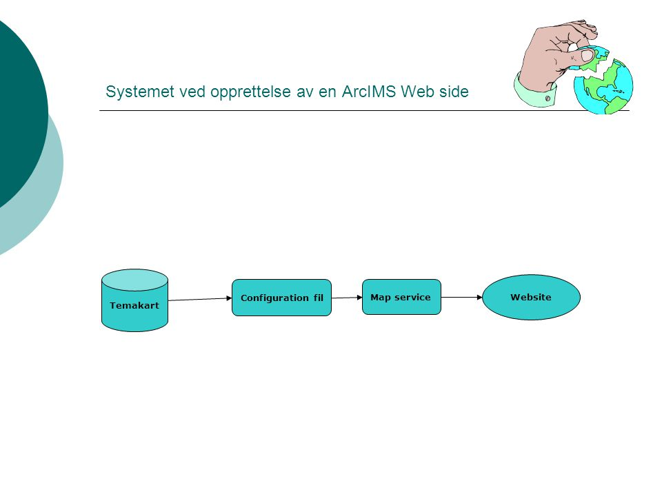 Systemet ved opprettelse av en ArcIMS Web side Temakart Configuration fil Map service Website