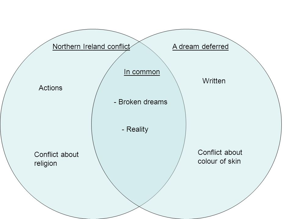 Northern Ireland conflictA dream deferred In common - Broken dreams - Reality Actions Written Conflict about religion Conflict about colour of skin