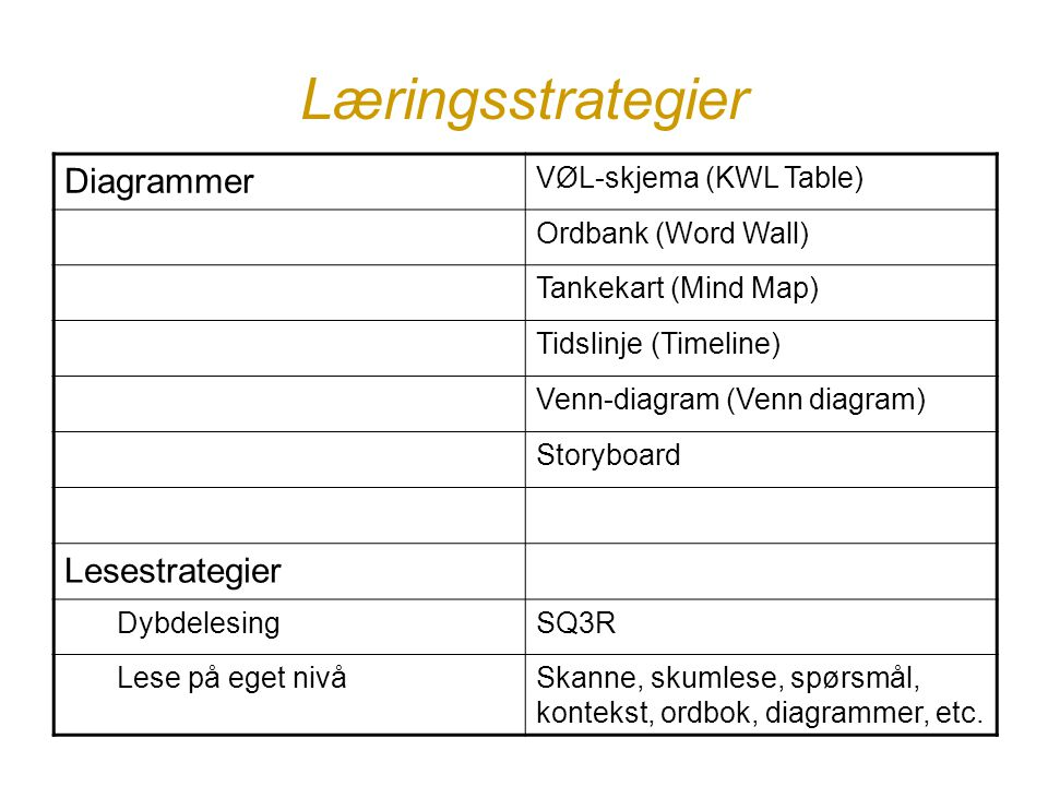 Læringsstrategier Diagrammer VØL-skjema (KWL Table) Ordbank (Word Wall) Tankekart (Mind Map) Tidslinje (Timeline) Venn-diagram (Venn diagram) Storyboa