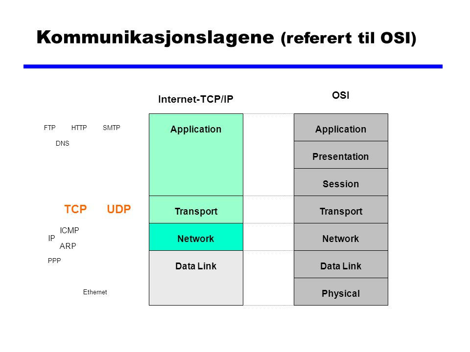 Kommunikasjonslagene (referert til OSI) ApplicationPresentationSession Ethernet IP ARP ICMP TCPUDP NetworkTransportData LinkPhysicalApplicationTranspo
