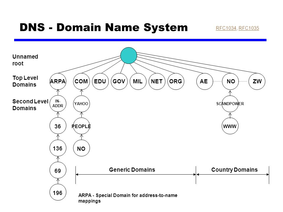 DNS - Domain Name System RFC1034RFC1034, RFC1035RFC1035 Top Level Domains Second Level Domains Unnamed root IN- ADDR 36 136 69 196 YAHOO PEOPLE NO SCANDPOWER WWW Generic DomainsCountry Domains ARPA - Special Domain for address-to-name mappings COMEDUGOVMILNETORGARPAAENOZW