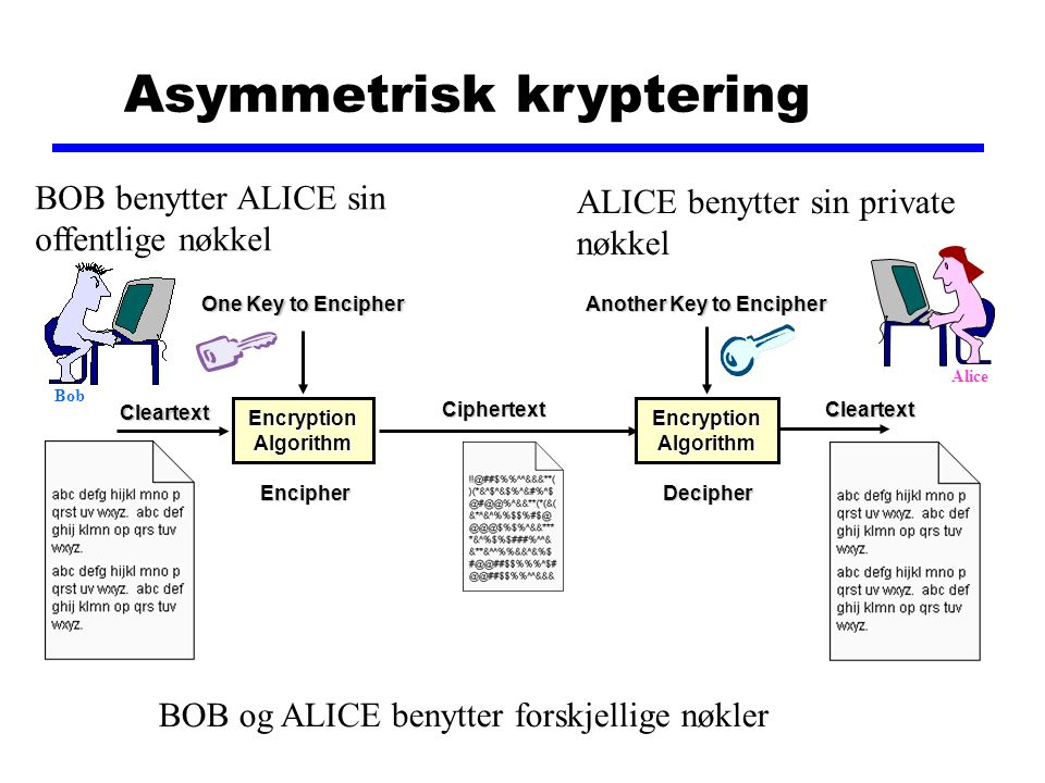 Asymmetrisk kryptering One Key to Encipher Another Key to Encipher Cleartext Cleartext Encryption Algorithm Ciphertext Ciphertext EncipherDecipher BOB og ALICE benytter forskjellige nøkler BOB benytter ALICE sin offentlige nøkkel ALICE benytter sin private nøkkel Alice Bob