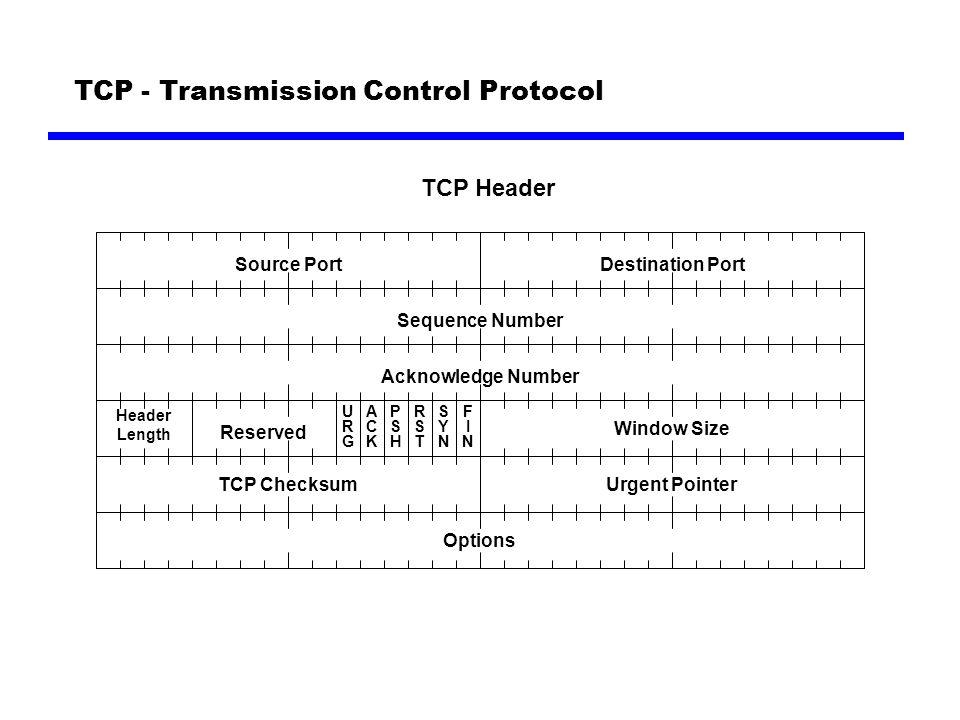 TCP - Sekvens opp- /nedkobling SYN SYN, ACK ACK FIN ACK - Data - FIN THREE WAY HANDSHAKE HALF CLOSE