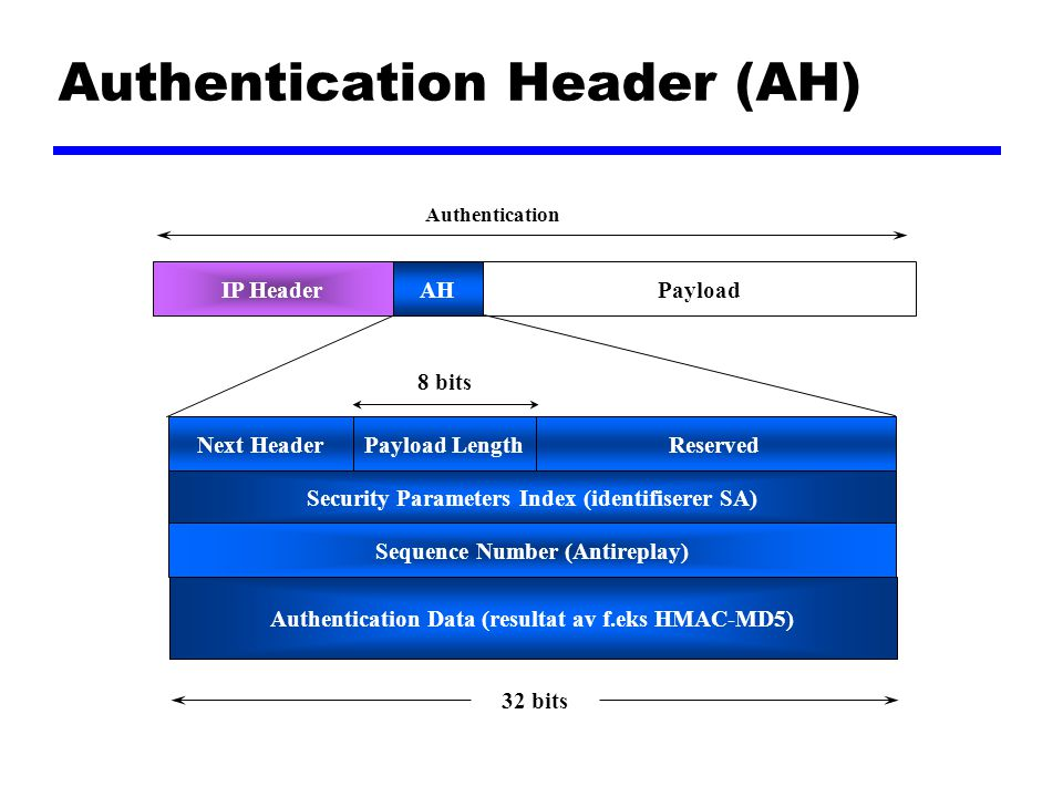 Security Parameters Index (identifiserer SA) Next HeaderReservedPayload Length Sequence Number (Antireplay) PayloadIP Header 32 bits Authentication Header (AH) AH Authentication Authentication Data (resultat av f.eks HMAC-MD5) 8 bits