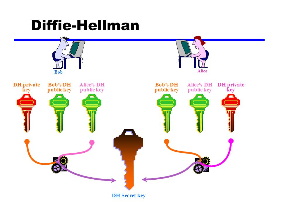 Diffie-Hellman DH private key DH private key Alice's DH public key Bob's DH public key Bob's DH public key Alice's DH public key DH Secret key Bob Alice