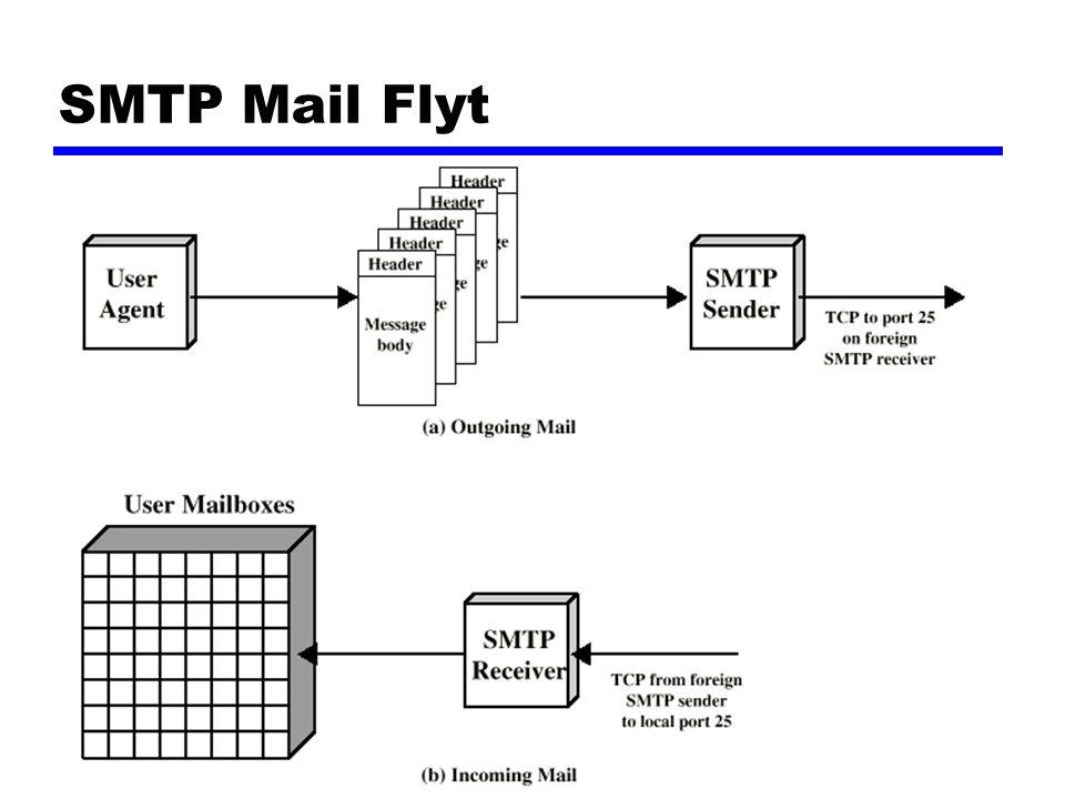 User Agent (mail program) zLese og sende mail zOpsjoner: yVideresending til andre ySvarsfunksjon yFiltrering av innkommende mail til ulike mail bokser ySignatur fil yAdresslister, aliases