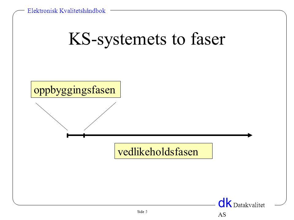 Side 5 dk Datakvalitet AS Elektronisk Kvalitetshåndbok KS-systemets to faser oppbyggingsfasen vedlikeholdsfasen