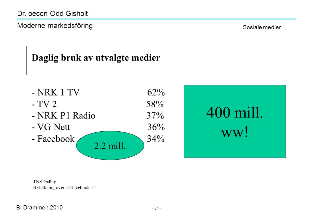 Dr. oecon Odd Gisholt - 53 - BI Drammen 2010 Moderne markedsföring Source: Odd Gisholt Forventningsnivå for IKT-produkter Hype-Curve of Social Media 2