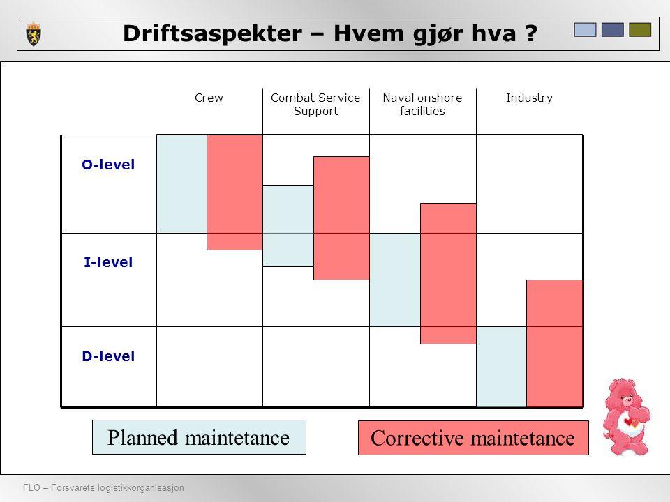 FLO – Forsvarets logistikkorganisasjon Driftsaspekter – Hvem gjør hva ? O-level D-level I-level Planned maintetance Corrective maintetance IndustryNav