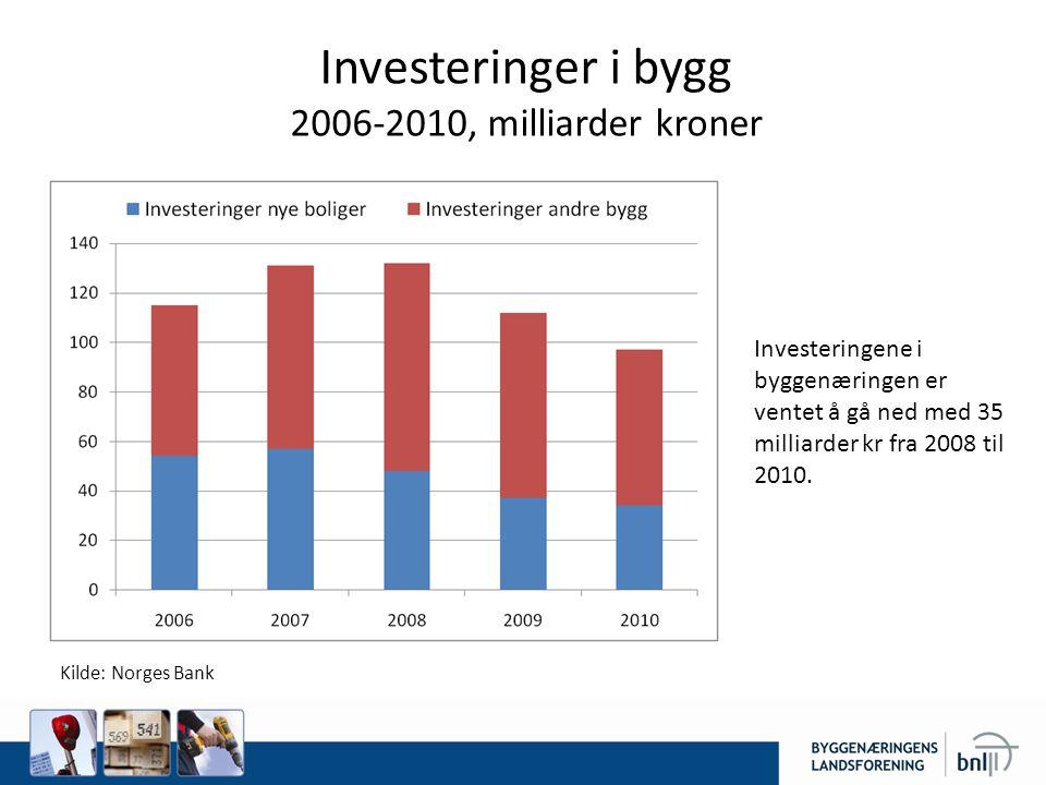 Investeringer i bygg 2006-2010, milliarder kroner Kilde: Norges Bank Investeringene i byggenæringen er ventet å gå ned med 35 milliarder kr fra 2008 til 2010.