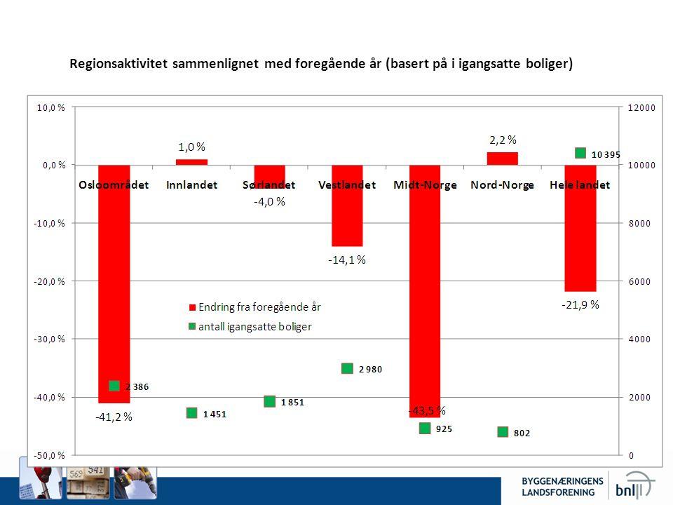Regionsaktivitet sammenlignet med foregående år (basert på i igangsatte boliger)