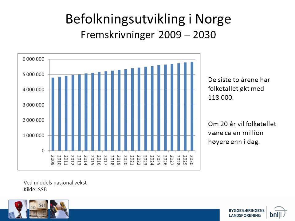 Befolkningsutvikling i Norge Fremskrivninger 2009 – 2030 Ved middels nasjonal vekst Kilde: SSB De siste to årene har folketallet økt med 118.000.