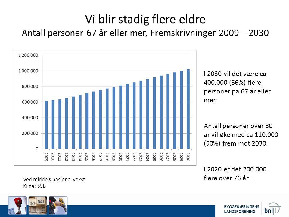 Vi blir stadig flere eldre Antall personer 67 år eller mer, Fremskrivninger 2009 – 2030 Ved middels nasjonal vekst Kilde: SSB I 2030 vil det være ca 400.000 (66%) flere personer på 67 år eller mer.