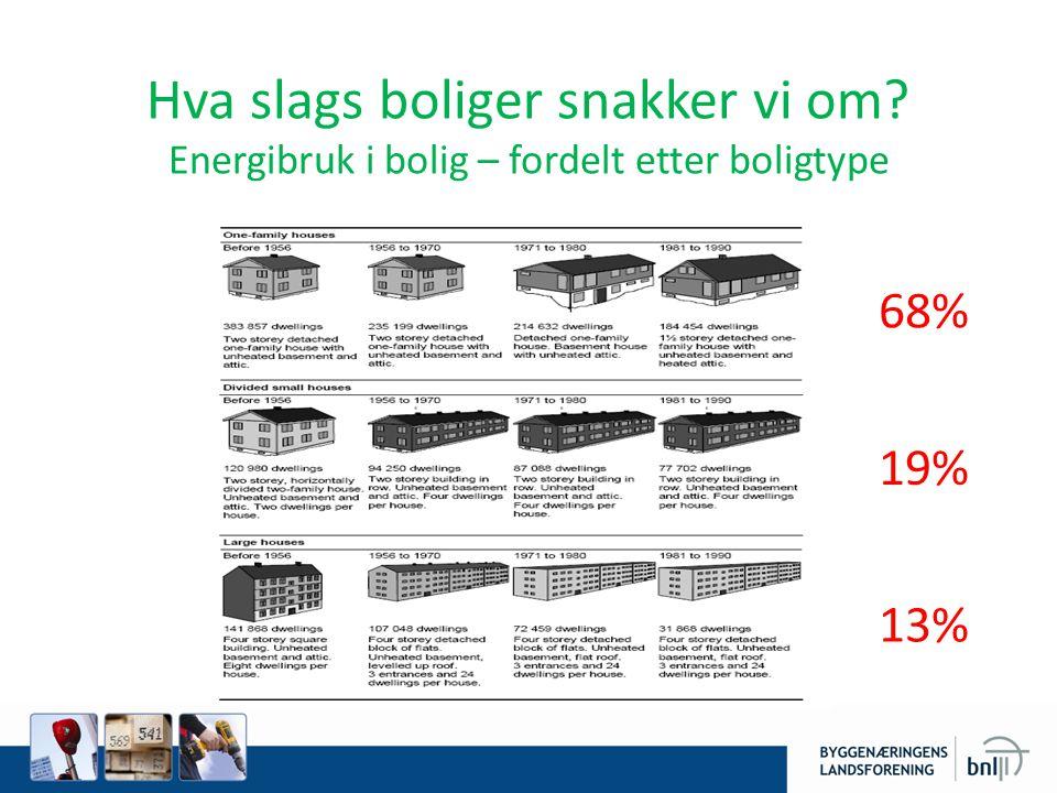 Hva slags boliger snakker vi om Energibruk i bolig – fordelt etter boligtype 68% 19% 13%
