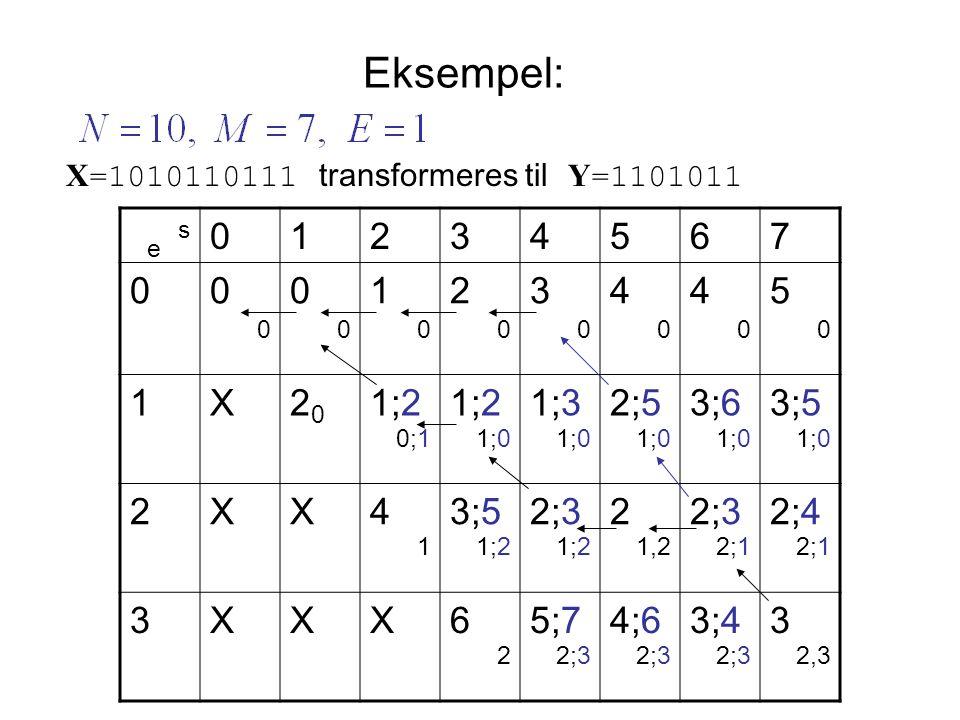 Eksempel: X =1010110111 transformeres til Y =1101011 e s 01234567 000123445 00000000 1X2020 1;2 1;32;53;63;5 0;11;0 2XX43;52;32 2;4 11;2 1,22;1 3XXX65;74;63;43 22;3 2,3