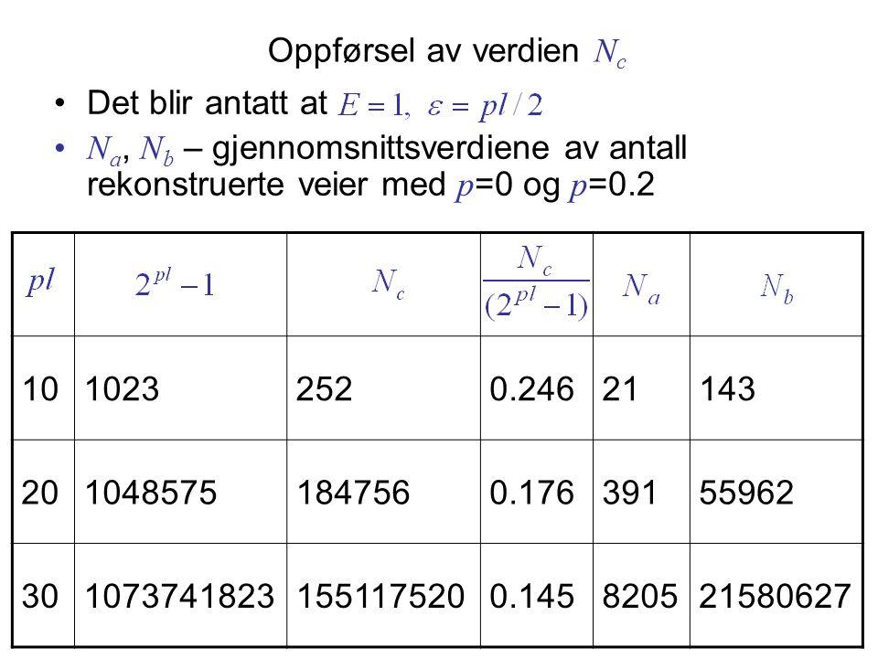 Oppførsel av verdien N c •Det blir antatt at •N a, N b – gjennomsnittsverdiene av antall rekonstruerte veier med p =0 og p =0.2 1010232520.24621143 2010485751847560.17639155962 3010737418231551175200.145820521580627