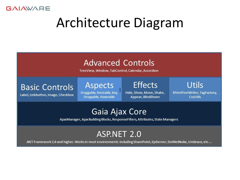 Architecture Diagram Gaia Ajax Core AjaxManager, Ajax Building Blocks, ResponseFilters, Attributes, State Managers ASP.NET 2.0.NET Framework 2.0 and h
