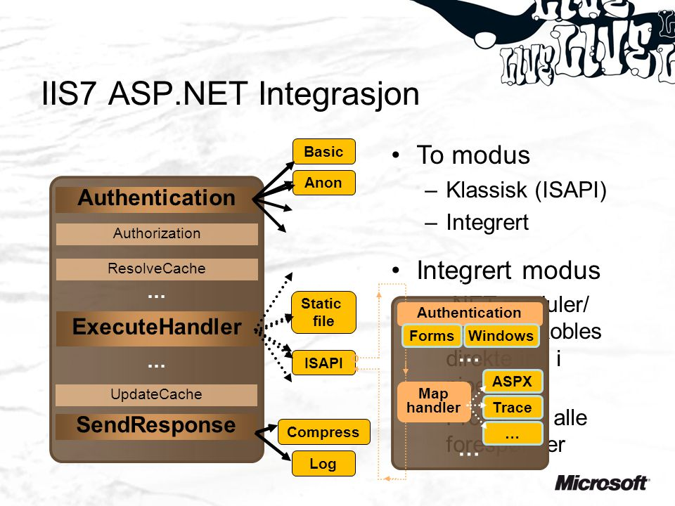 •To modus –Klassisk (ISAPI) –Integrert •Integrert modus –.NET moduler/ handlers kobles direkte inn i pipelinen –Prosseser alle forespørsler IIS7 ASP.NET Integrasjon Log Compress Basic SendResponse Static file ISAPI Anon Authentication Authorization ResolveCache ExecuteHandler UpdateCache … … Authentication Forms Windows Map handler ASPX Trace … … … aspnet_isapi.dll
