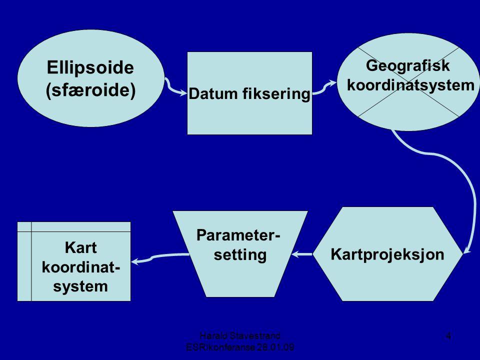 Harald Stavestrand ESRIkonferanse 28.01.09 15 Har vi et datum, har vi også et entydig geografisk koordinatsysytem (GCS) Til et kartkoordinatsystem kreves mer, nemmelig en projeksjon og tilhørende parametre