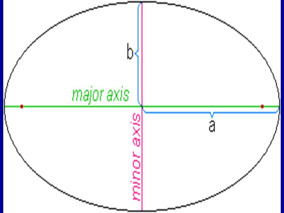 7 Ellipsoider Everest 1830:a = 6 377 276.35 mb = 6 356 075.413 m Bessel modifisert: a = 6 377 492.018 mb = 6 356 173.5087126959 m Clarke 1866:a = 6 378 206.4 mb = 6 356 583.8 m Krassovsky:a = 6 378 245.00 mb = 6 356 863.018 m International 1924: a = 6 378 388 mb = 6 356 911.9461279465 m GRS80:a = 6 378 137.00 mb = 6 356 752.314 m WGS84 1984: a = 6 378 137.00 mb = 6 356 752.31424518 m