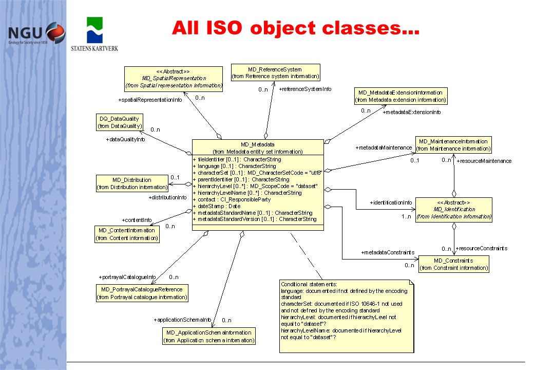 All ISO object classes...