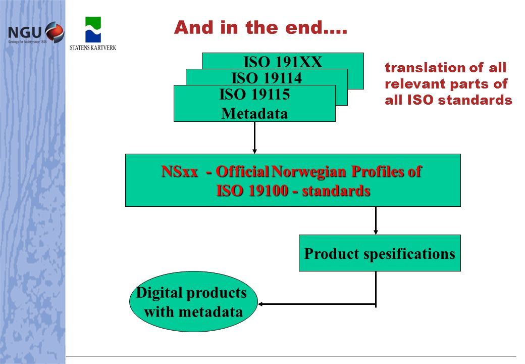 ISO 191XX familien ISO 19114 Quality ISO 19115 Metadata NSxx - Official Norwegian Profiles of ISO 19100 - standards Product spesifications Digital products with metadata And in the end….