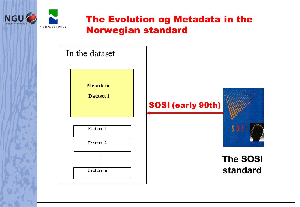 SOSI (early 90th) The SOSI standard Feature 1Feature n Metadata Dataset 1 In the dataset Feature 2 The Evolution og Metadata in the Norwegian standard