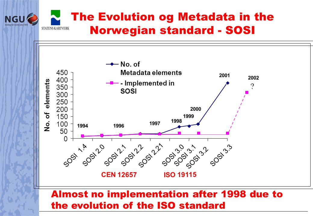 The Norwegian metadata profile are being used in ongoing projects on: -Web Map Services -Catalogue services and based on: -high speed network -WMS interface