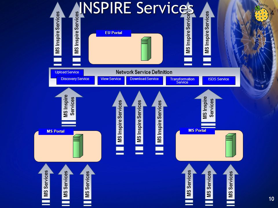 10 EU Portal MS Portal MS Services MS Inspire Services Network Service Definition Upload Service Discovery Service Download Service Transformation Ser