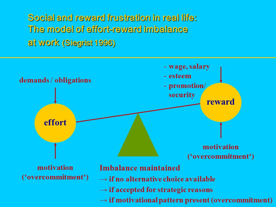 effort reward demands / obligations - wage, salary - esteem - promotion/ security motivation ('overcommitment') motivation ('overcommitment') Imbalance maintained → if no alternative choice available → if accepted for strategic reasons → if motivational pattern present (overcommitment) Social and reward frustration in real life: The model of effort-reward imbalance at work (Siegrist 1996)